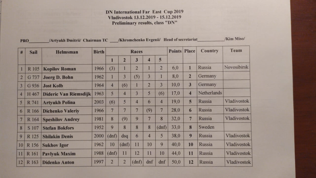 FarEastCup2019 results1